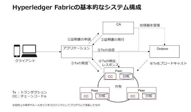 Hyperledger Fabric の基本的な構成
