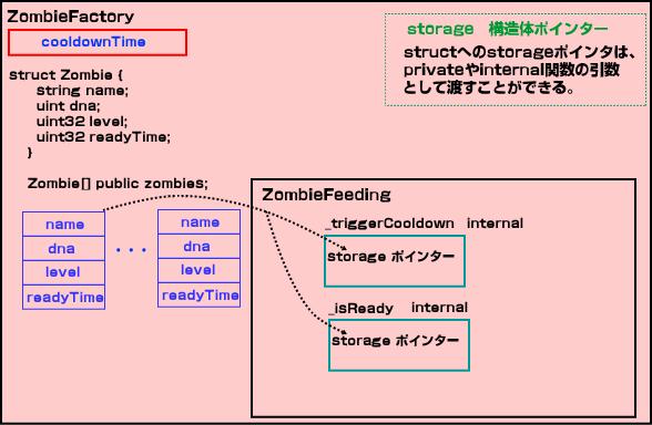 構造体storage pointer