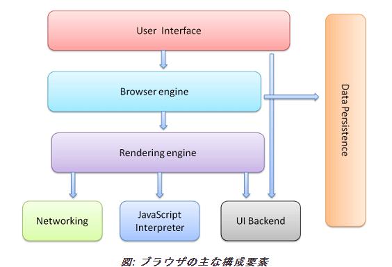 ブラウザの主な構成要素
